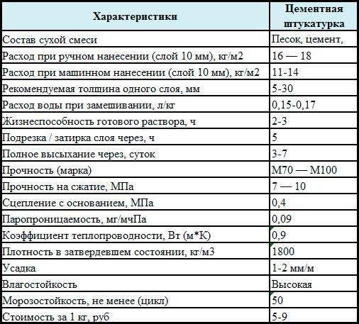 Таблица-характеристики