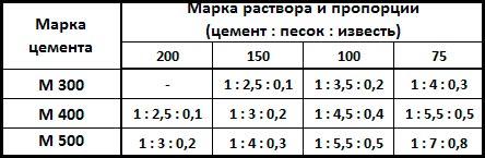Таблица-пропорции